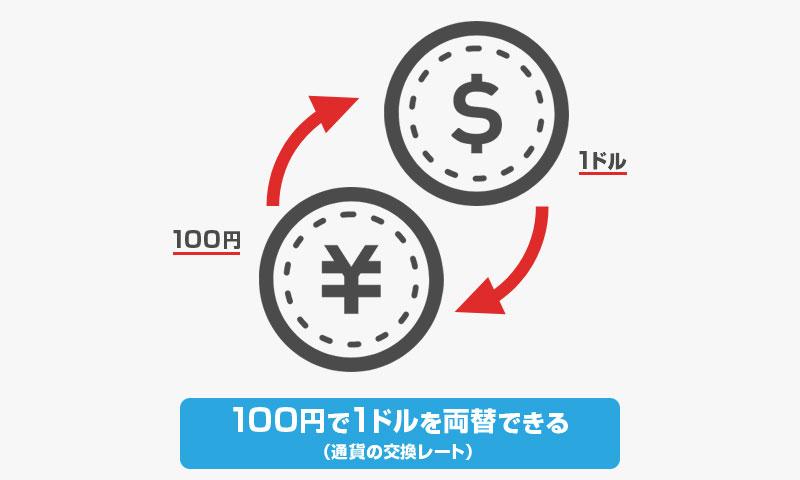 100円で1ドルを両替する