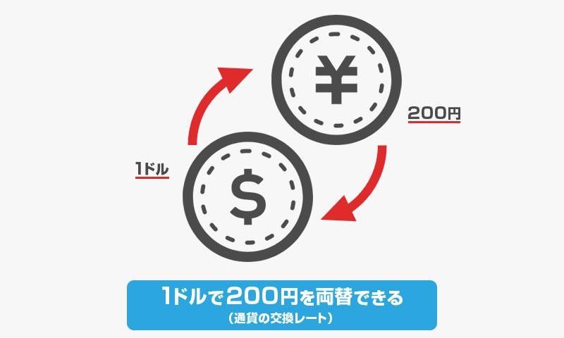 1ドルで200円を両替する