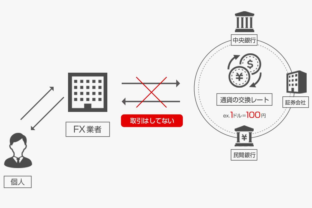 FX会社の仕組みの図