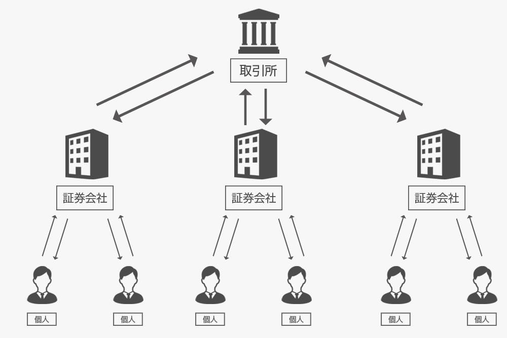 取引所を介したFXの仕組みの図