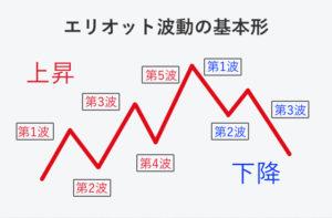 FXエリオット波動の図