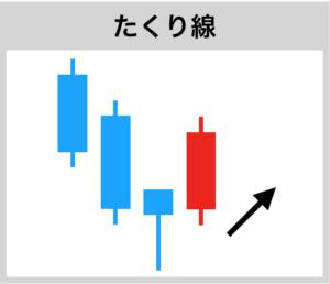ローソク足の上昇シグナル・たくり線