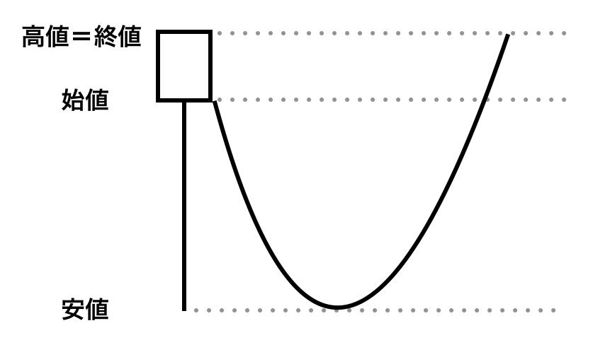 下ひげ陽線の値動き