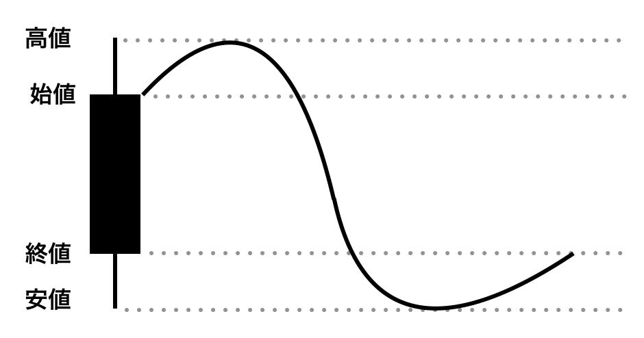 陰線の値動き