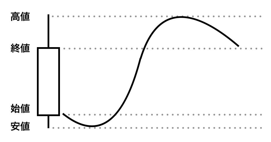 陽線の値動き