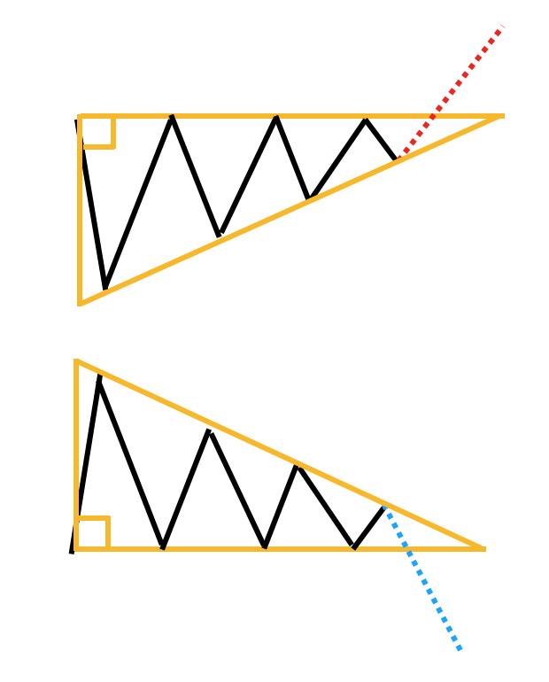 三角保ち合いの向き